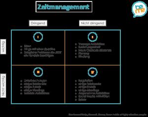 Zeitmanagment-Covey